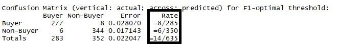 h2o prediction rate