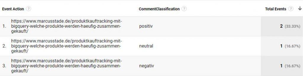 report sentimentanalyse googleanalytics