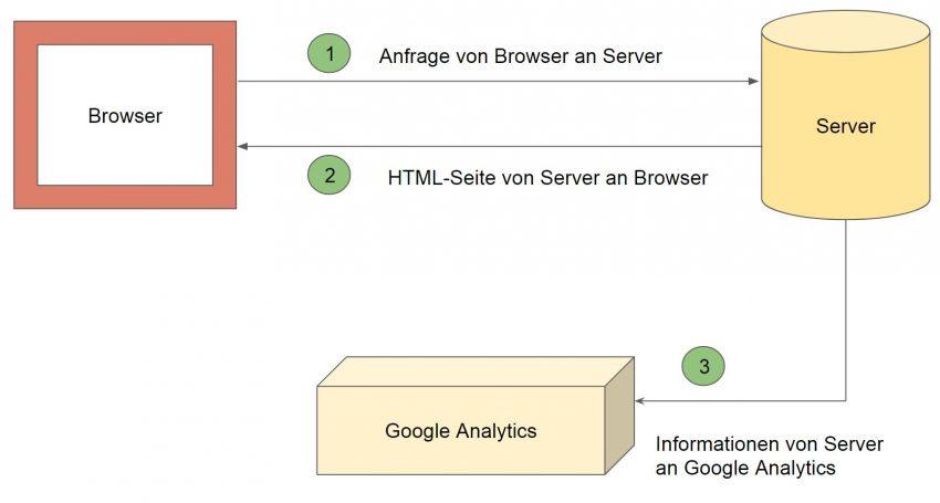 Serverside-Tracking
