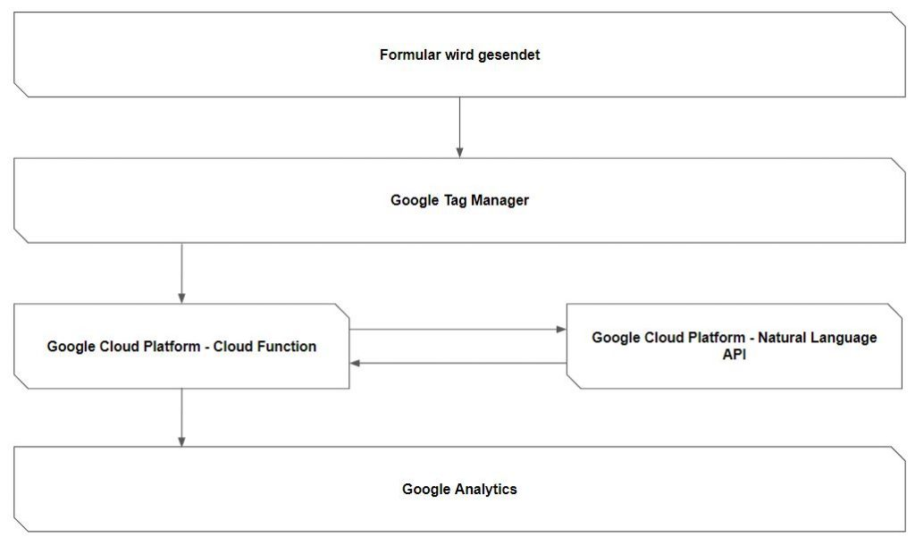 workflow_sentimentanalyse_cloudfunction