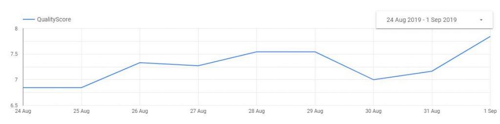 googleads_bigquery_qs_timeseries_graph