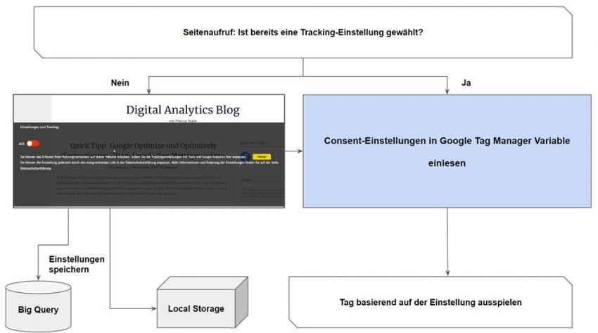 Worklfow des Tracking Consents