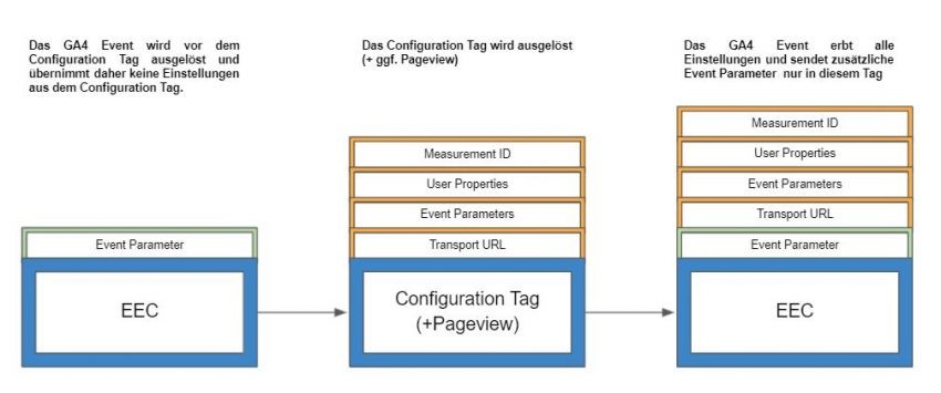 uaseeting-ga4config_ga4config_workflow